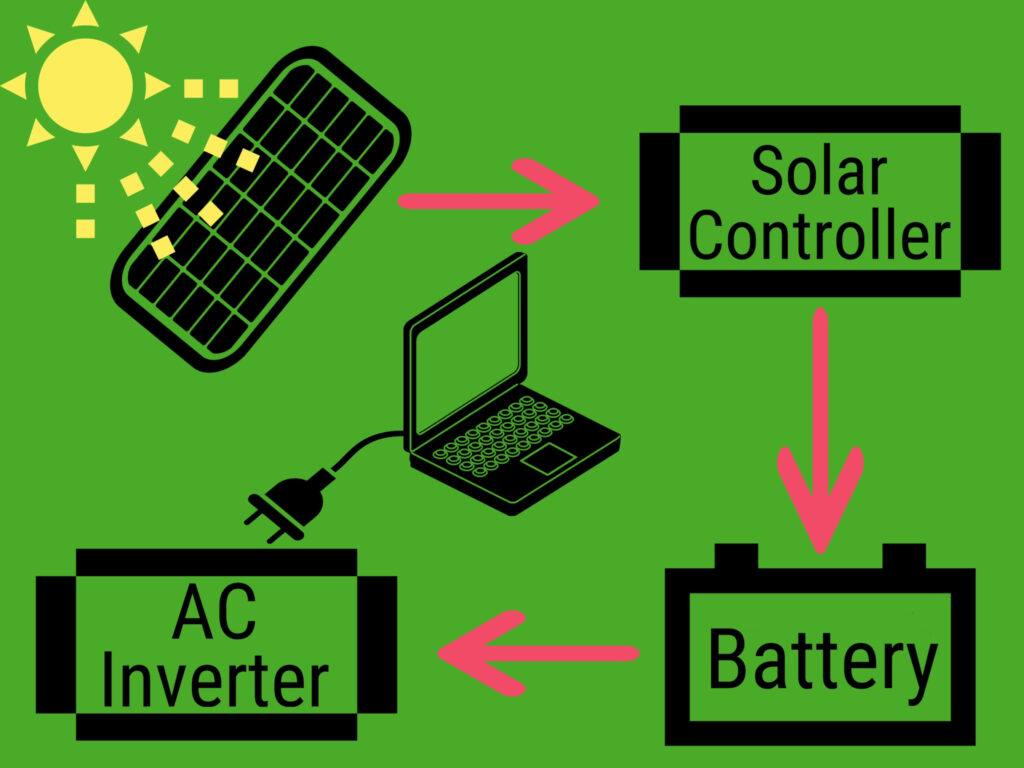 A graphic showing how a solar generator works.